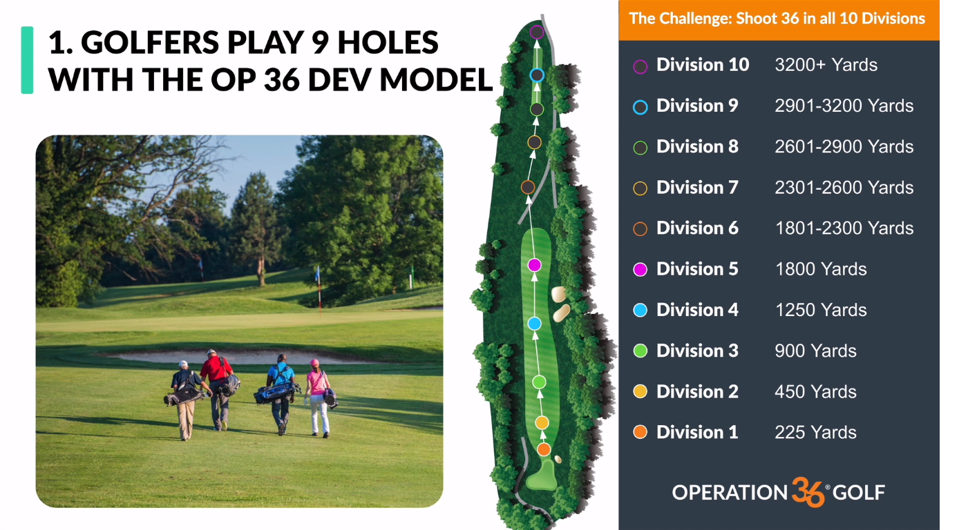 ON COURSE DIVISION PLAYING MODEL ARLEN BENTO JR GOLF LESSON